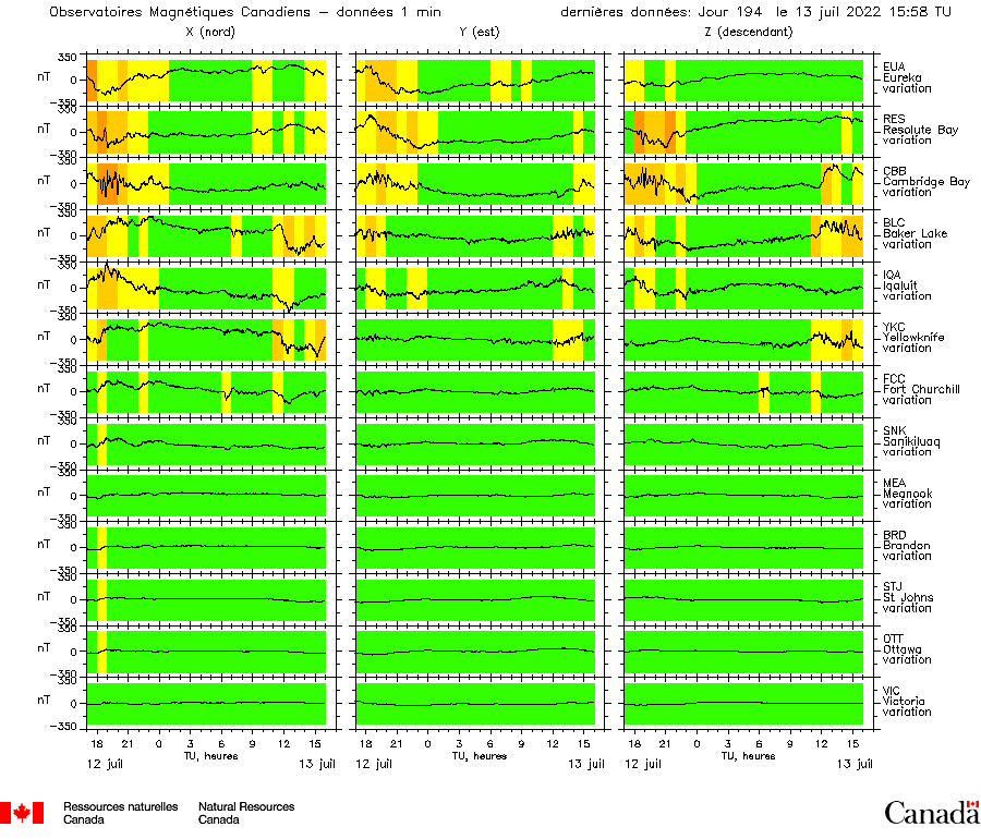 Summary Plot from Canadian Magnetic Observatories.  Description follows.